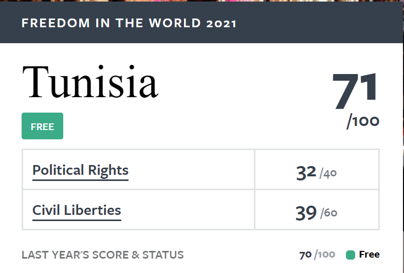 Tunisia free country 2021 . Data provided by the Freedom House organization on Global Freedom Status.